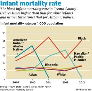 Photo Credit: Central Valley Health policy Institute